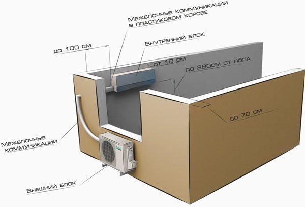 стандартная установка кондиционера