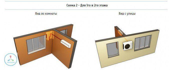 Установка внутреннего блока рядом с окном на левой/правой стене примыкающей к фасадной, установка внешнего блока между окнами