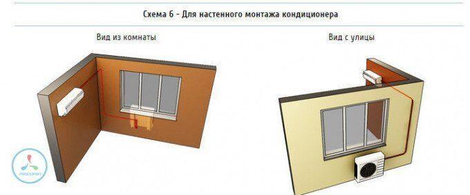 Установка внутреннего блока рядом с окном на левой стене примыкающей к фасадной, установка внешнего блока под окно.